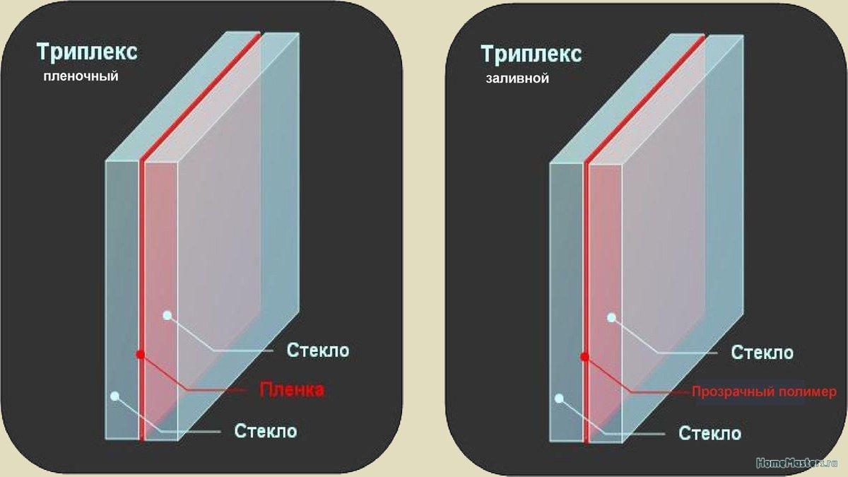 Триплекс стекло: особенности, сфера применения